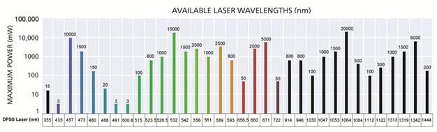 Wavelength vs. output power