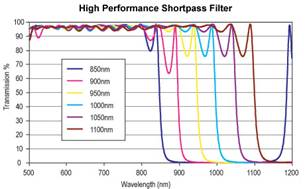 Shortpass filter
